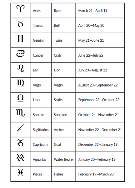 "Astrology Chart from p. 5 of ""Astrology, Plain & Simple"""